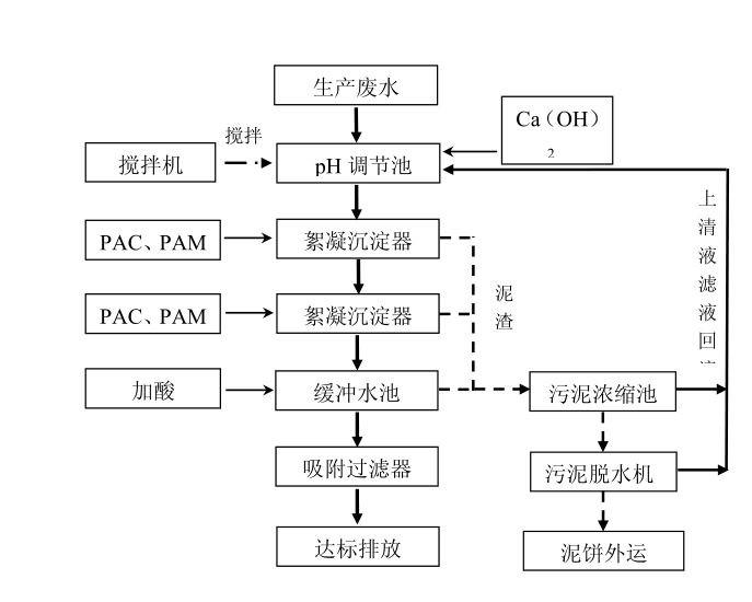 酸洗磷化污水处理工艺流程图.jpg